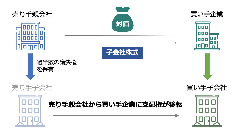 子会社 売却(FV)