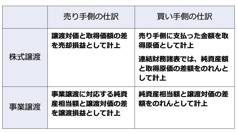 M&A 会計(FV)
