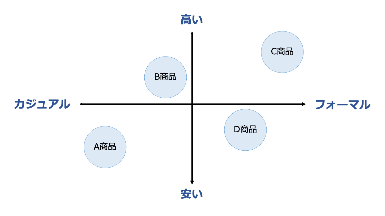 ポジショニングマップ