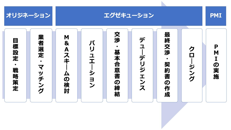 M&A エグゼキューション(FV)
