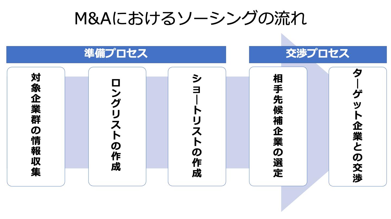 M&A ソーシング(FV)