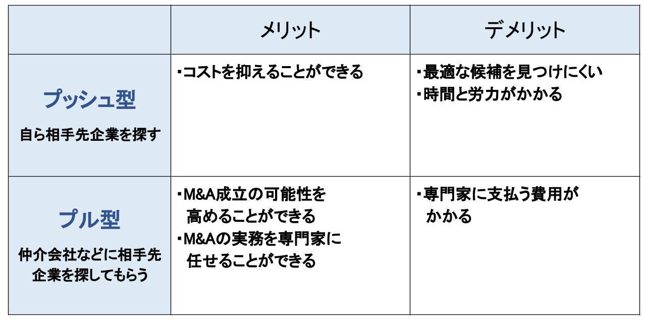 M&A ソーシング 方法