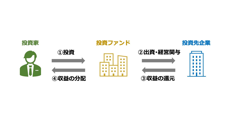 M&A ファンド(FV)