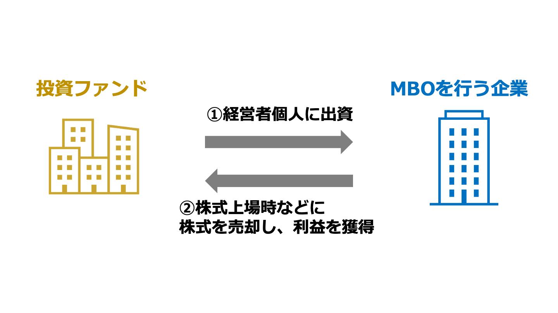 MBOファンド