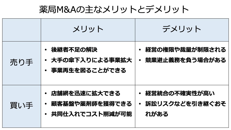 薬局 M&A メリット