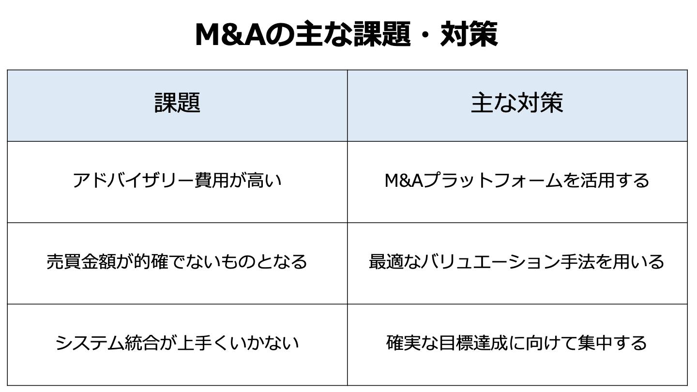 M&A 課題(FV)
