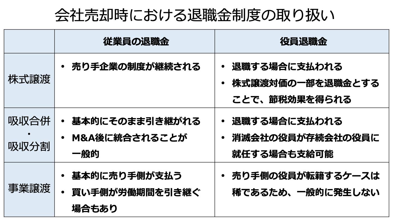会社売却 退職金(FV)