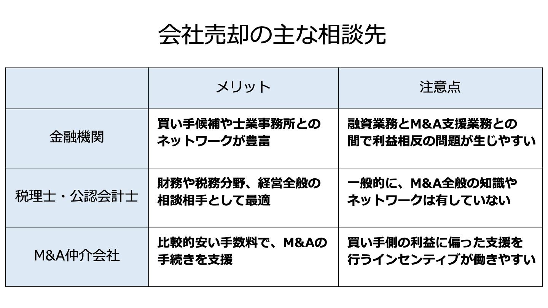 会社売却 相談(FV)