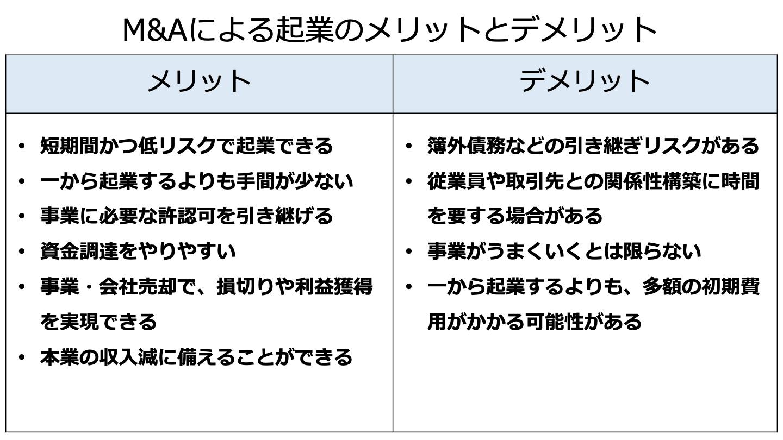 M&A 起業(FV)