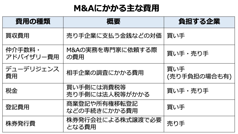 M&A 費用(FV)