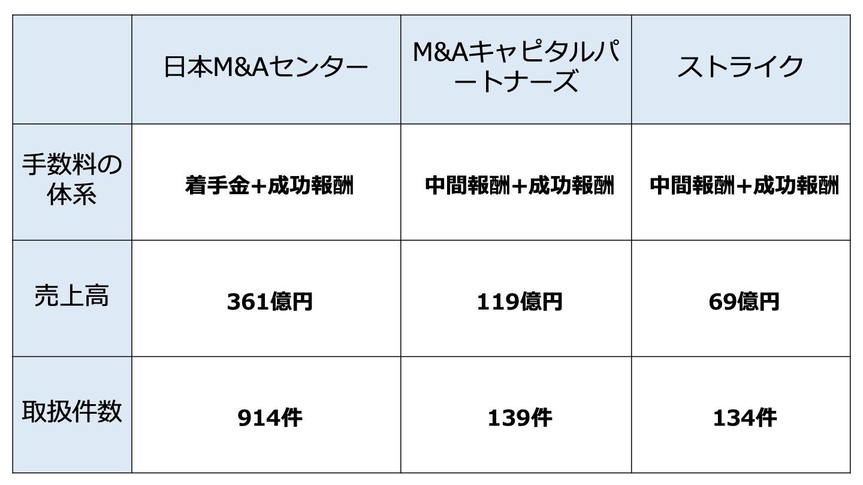 M&A 大手(FV)