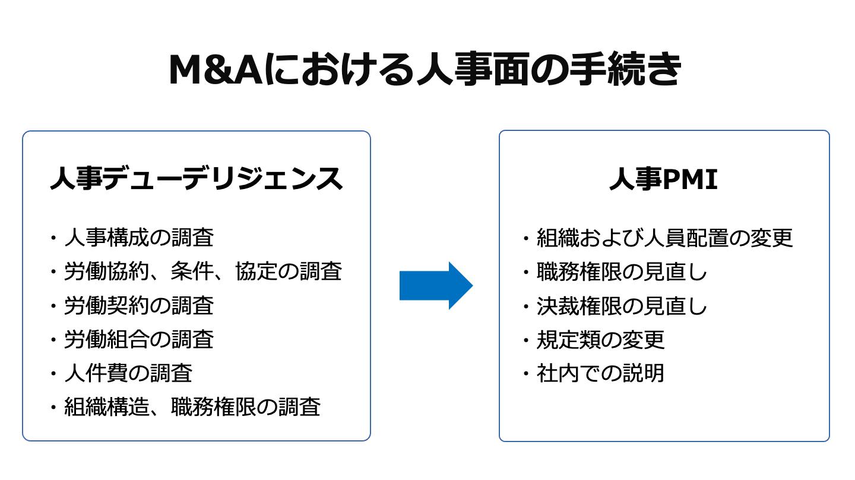 M&A 人事(FV)