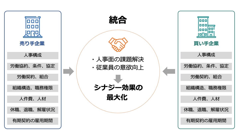 M&A 人事 PMI