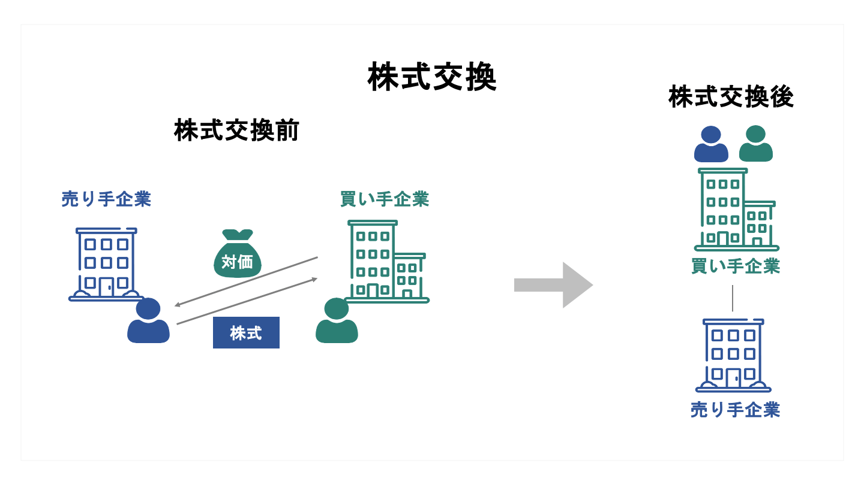 M&A 株式交換(FV)