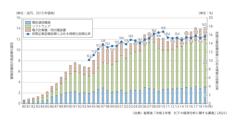 ソフトウェア 投資割合