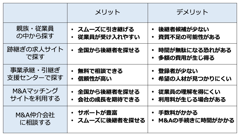 後継 者 探し(FV)
