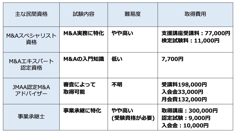 M&A 資格(FV)