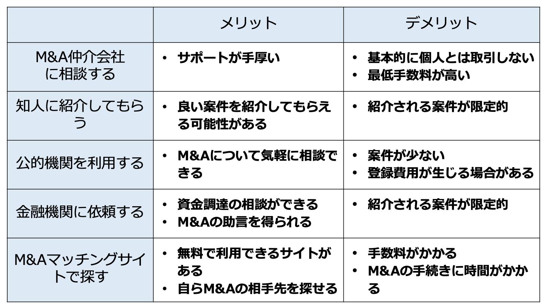 M&A 案件 少額(FV)