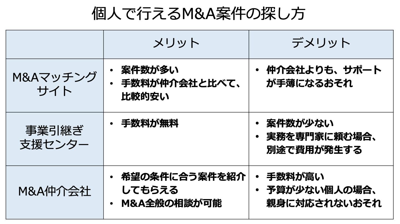 M&A 個人(FV)