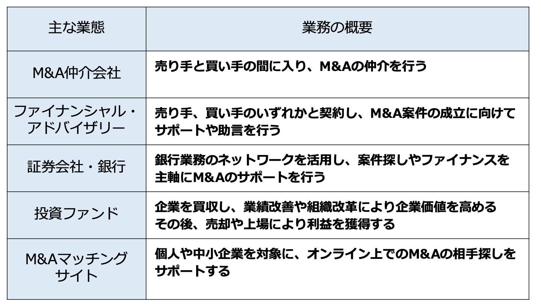 M&A 業界(FV)