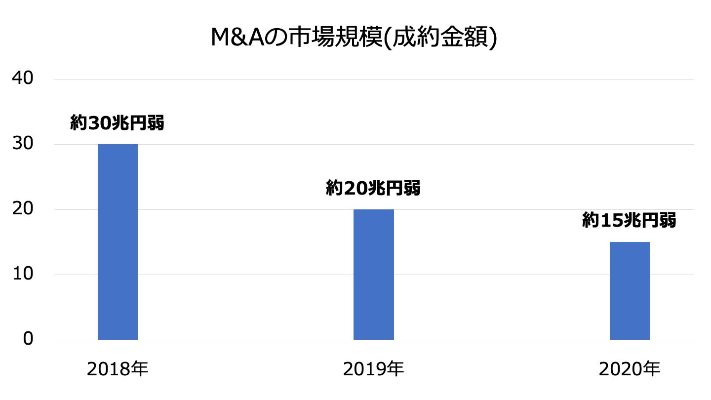 M&A 業界 市場規模
