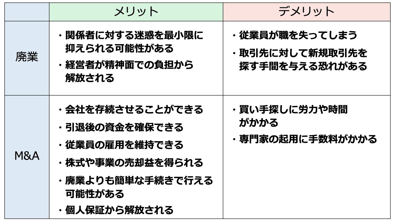 廃業 M&A(FV)