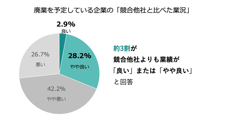 廃業 M&A_円グラフ