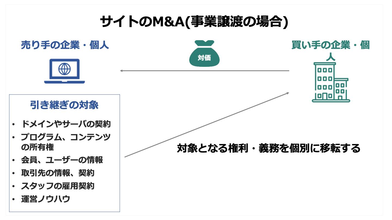 サイト M&A(FV)
