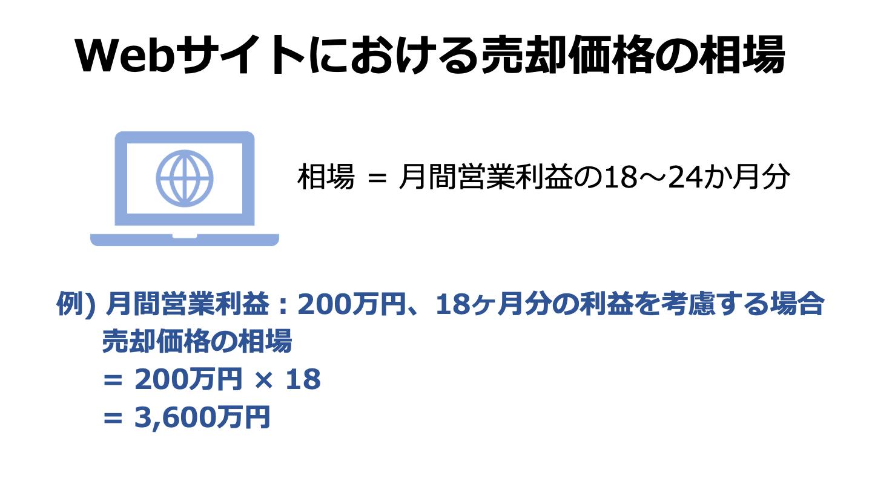 サイト M&A 相場