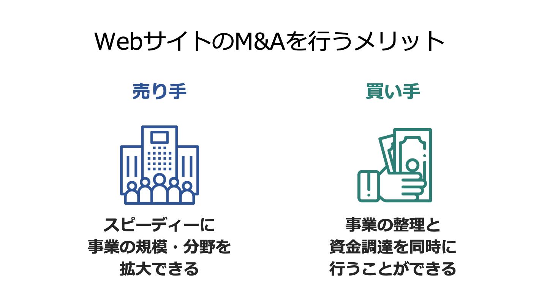 サイト M&A メリット