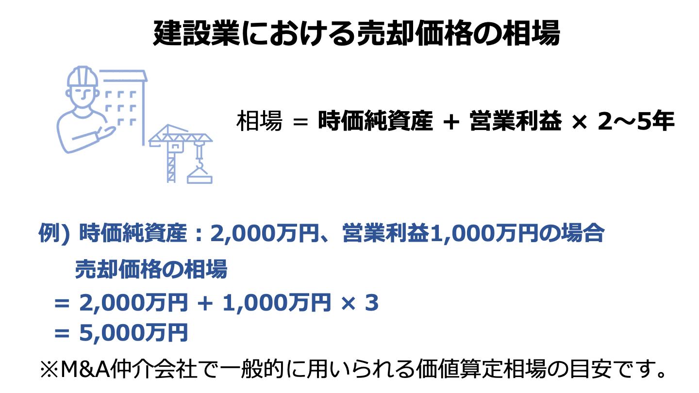 建設 売却(FV)