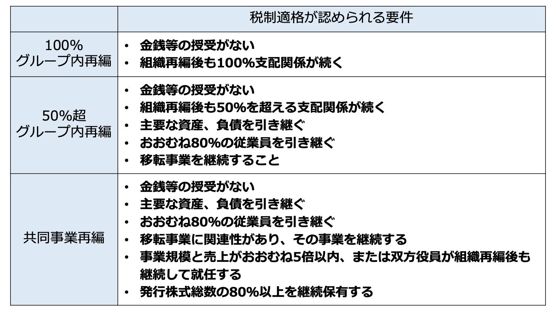 M&A 税務(FV)