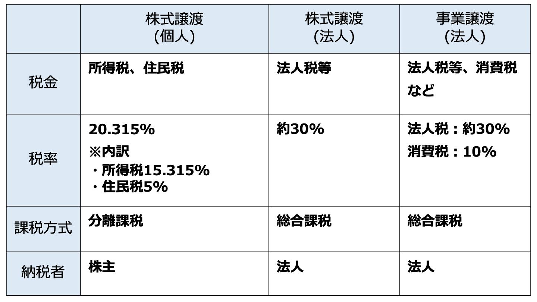 M&A 税務 手法別