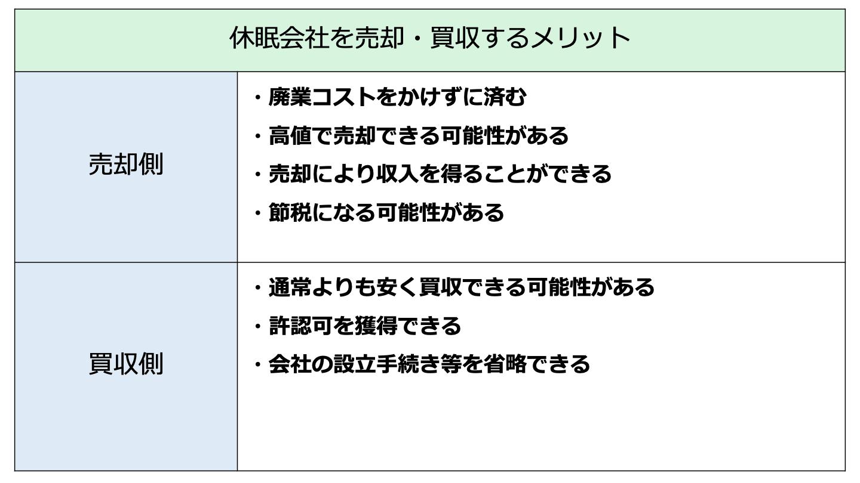 休眠 会社 売却(FV)