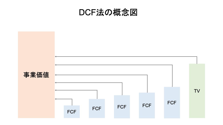 零細企業 M&A DCF