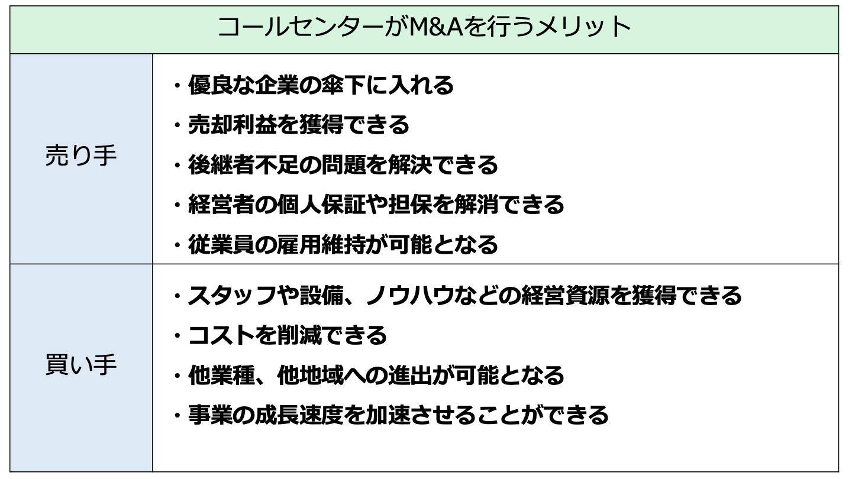 コールセンター M&A(FV)