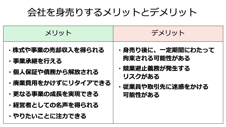 身売り 会社(FV)