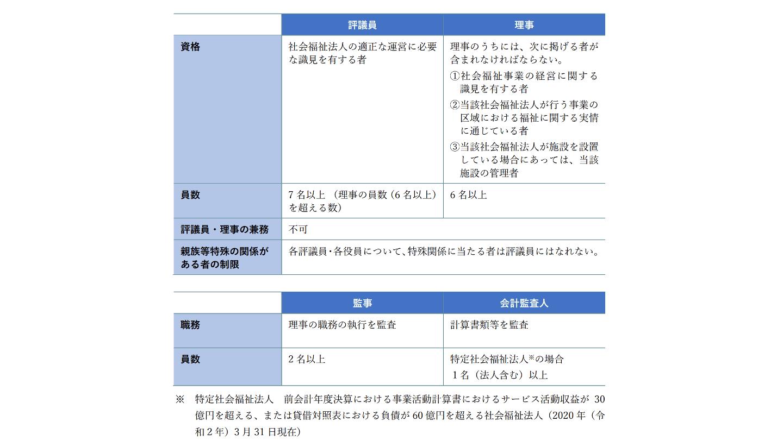 社会福祉法人 合併 役員検討