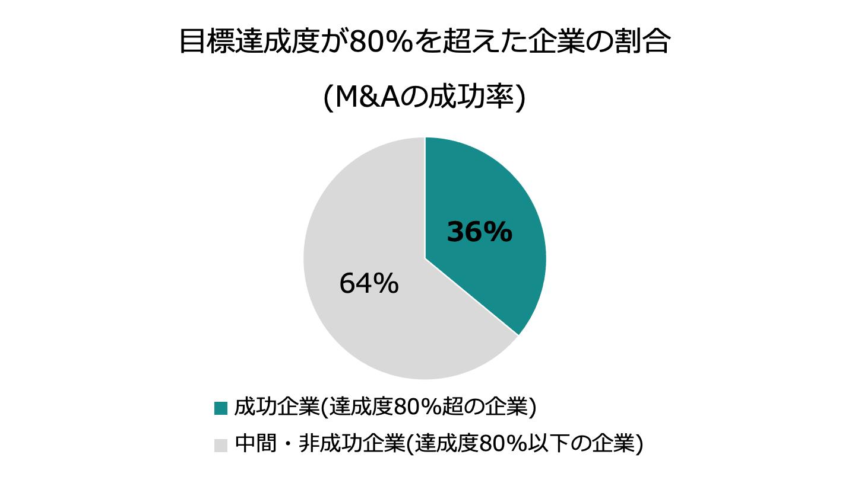 M&A 成功率(FV)