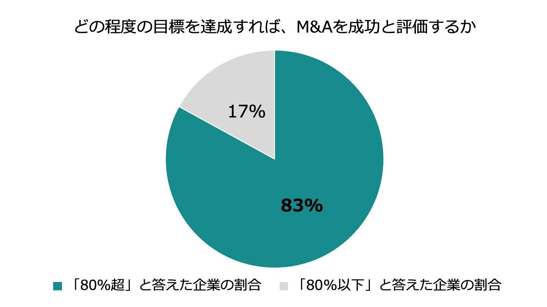 M&A 成功 基準