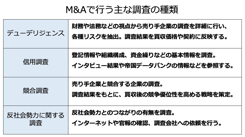 M&A 調査(FV)