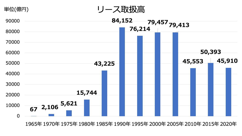 リース業 市場規模